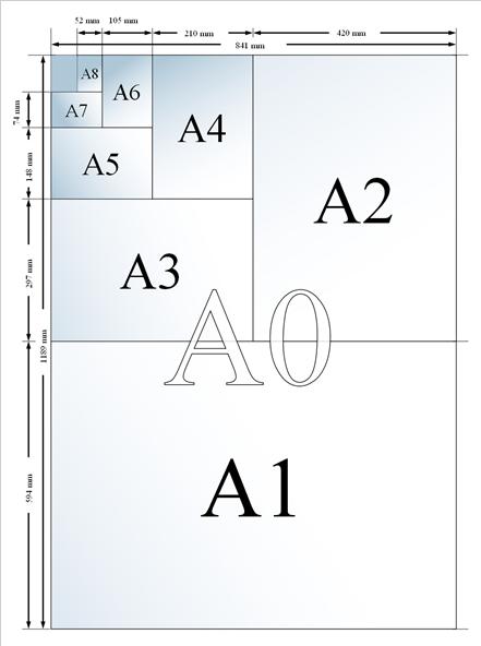comparacion de formatos iso de papel