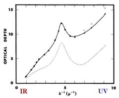 extincion ultravioleta infrarrojo absorcion