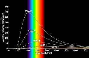 raio estrella cuerpo oscuro radiacion