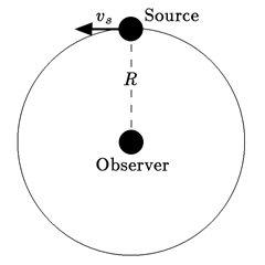 Efecto Doppler Transversal