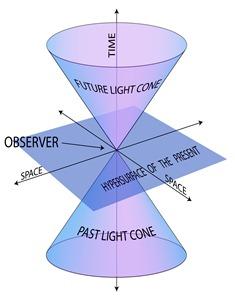 Teoria Especial de la Relatividad