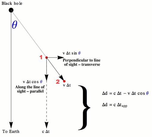 supraluminico superluminico rapido velocidad luz