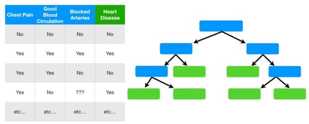 árboles de decisión machine learning