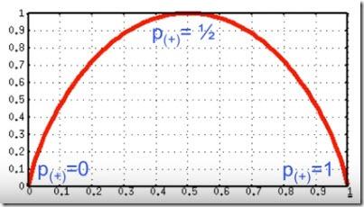 entropia probabilidad