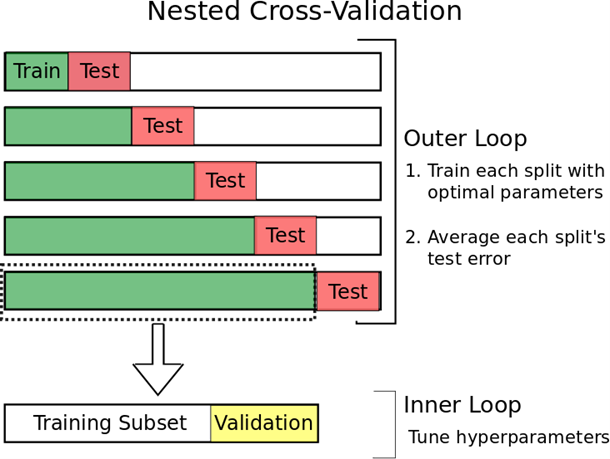 nested cross validation leakage