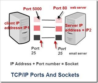 TCP IP ports sockets